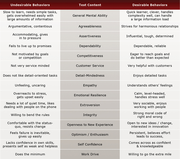 Pre-Employment Buyer Test Evaluation Chart