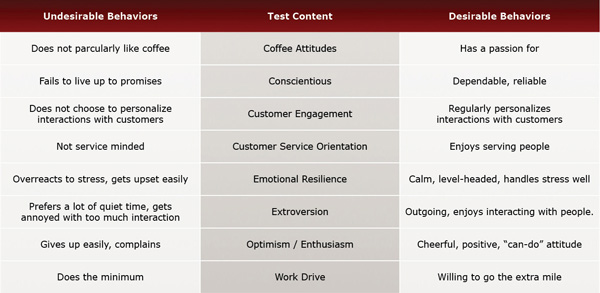 Behaviors Evaluated by the Barista Test