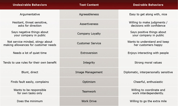 Hospitality I Pre-Employment Test Evaluation Chart