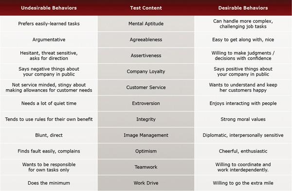 Hospitality II Pre-Employment Test Evaluation Chart