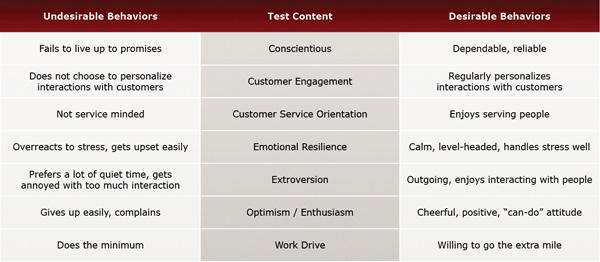 Restaurant Server Test Evaluation Chart