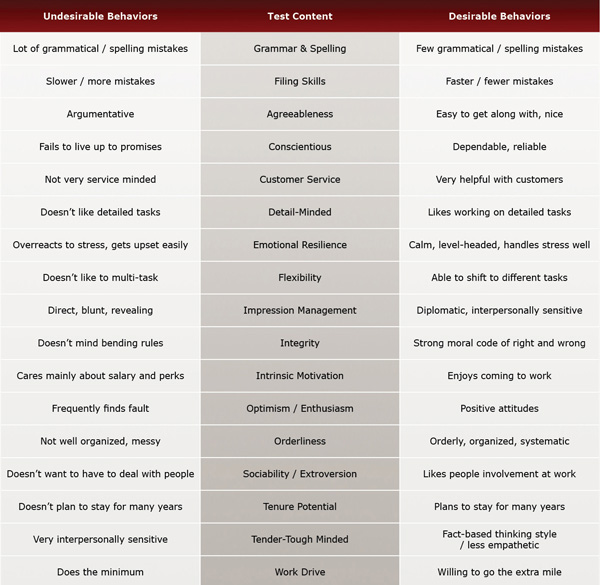 Administrative Assistant / Clerical Test Evaluation Chart