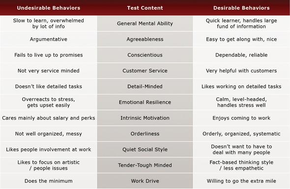 Document Control Technician Pre-Employment Test Chart