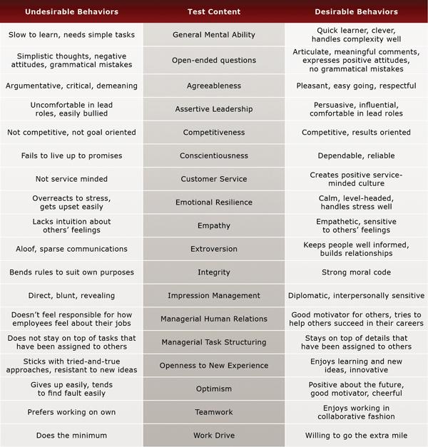 Broker Relationship Manager Test Evaluation Chart