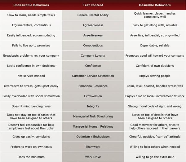 Dispatcher Test Evaluation Chart