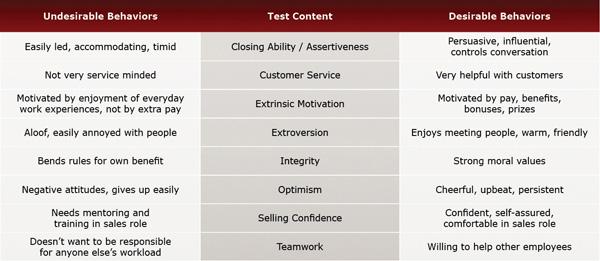 Automotive Sales Test