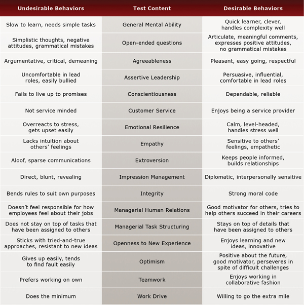 Customer Service Manager Test Evaluation Chart