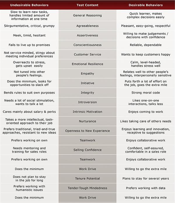 Massage Therapist Test